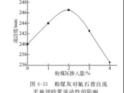 粉煤灰对氟石膏基自流平砂浆性能的影响
