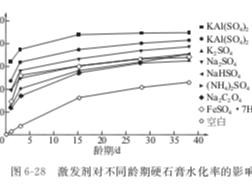 激发剂对硬石膏自流平地坪砂浆性能的影响