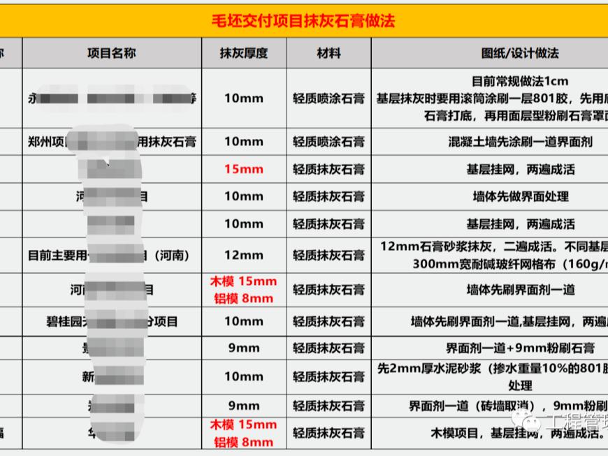 轻质抹灰石膏多少钱一吨多少平方米(粉刷石膏多少钱一平方米一袋)