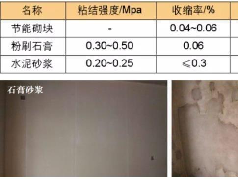轻质抹灰石膏与水泥抹灰砂浆对比(石膏砂浆与水泥砂的优势?)