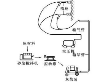 机械喷涂抹灰设备选择和配置